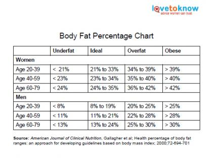 168751-425x314-body-fat-percentage-chart-thumb